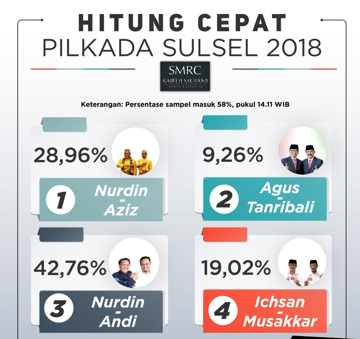 Hasil Quick Count Pilgub Sulsel 2018 Versi LSI dan Saiful Mujani